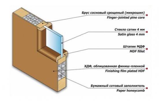 Двери межкомнатные раздвижные, фото и рекомендации