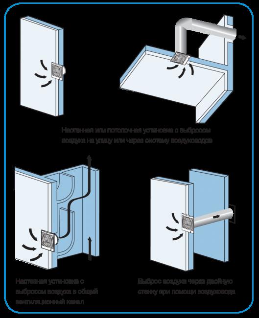 Примеры установки вентиляторов в ванной комнате