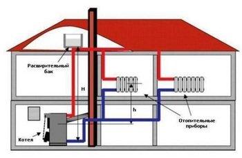 Отопление дома домодедово