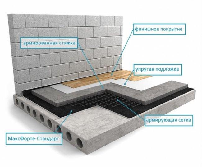 рейтинг материалов по шумоизоляции квартиры бесконтактные оптические